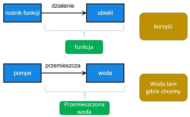 nosnik-dzialanie-obiekt-funkcja-korzysc